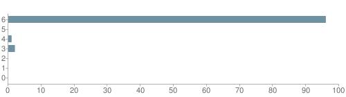 Chart?cht=bhs&chs=500x140&chbh=10&chco=6f92a3&chxt=x,y&chd=t:96,0,1,2,0,0,0&chm=t+96%,333333,0,0,10|t+0%,333333,0,1,10|t+1%,333333,0,2,10|t+2%,333333,0,3,10|t+0%,333333,0,4,10|t+0%,333333,0,5,10|t+0%,333333,0,6,10&chxl=1:|other|indian|hawaiian|asian|hispanic|black|white